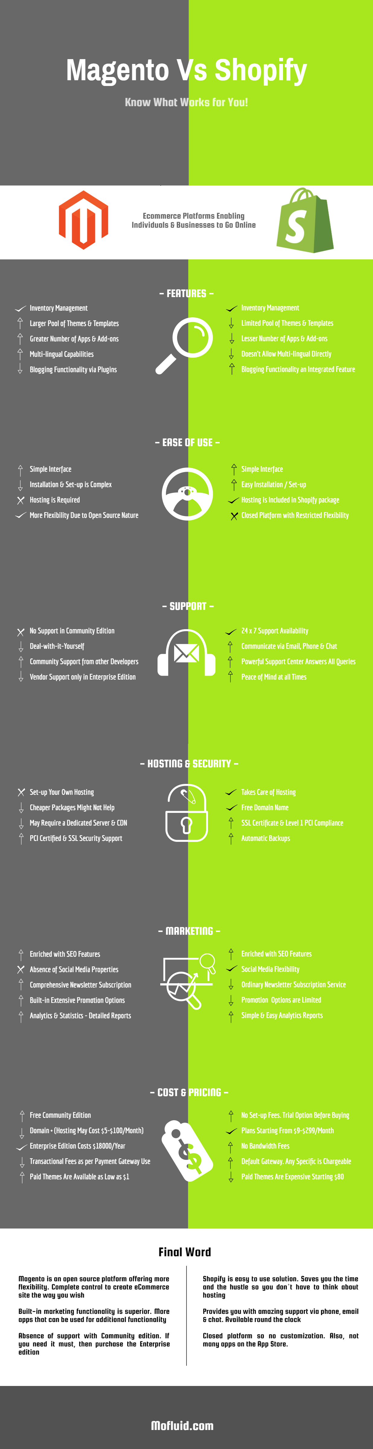 Shopify vs. Magento Infographic